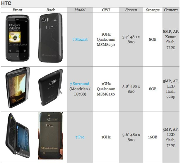 Windows Phone 7 comparison chart