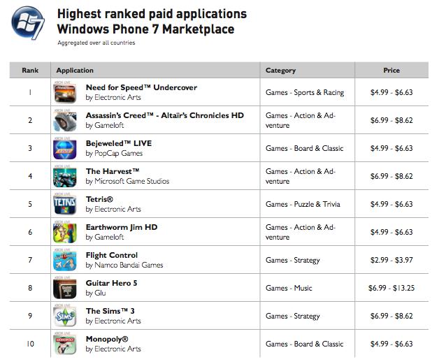 Windows Phone 7 Marketplace Prices