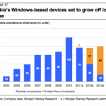 Nokia Windows Phone sales