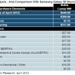 Nokia Lumia 900 cost