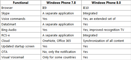 Small windows phone 7 8 versus windows phone 8 feature for R value of windows comparison