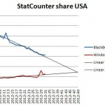 Windows Phone market share vs BlackBerry